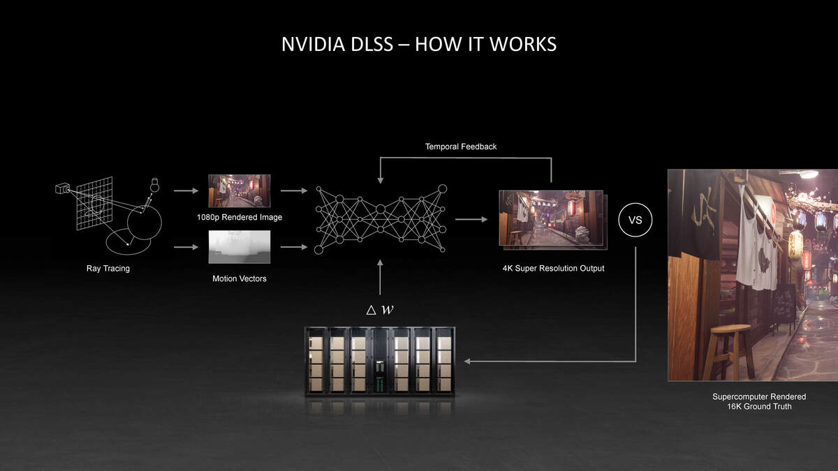 nvidia dlss news june 21 2021  page 06
