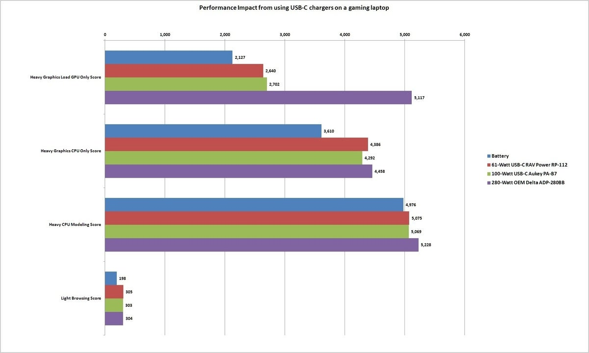 usb c charger performance