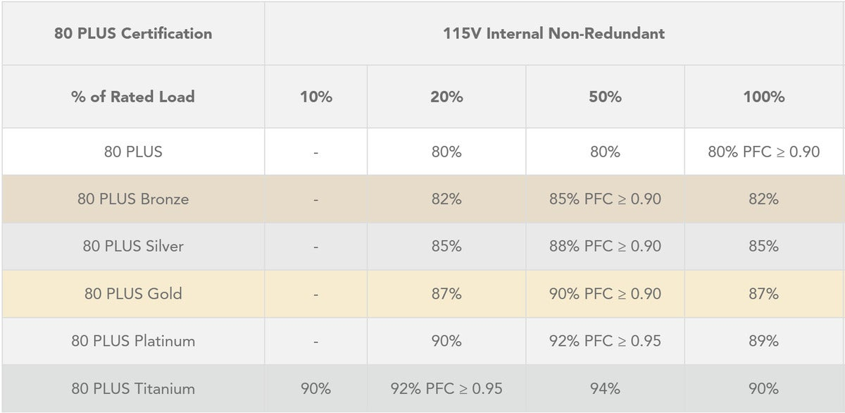 80 plus efficiency rating chart