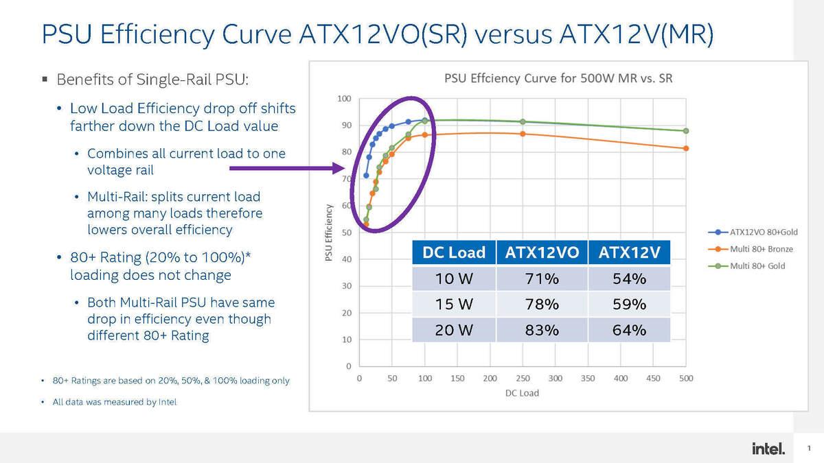 psu efficiency curve sr vs mr