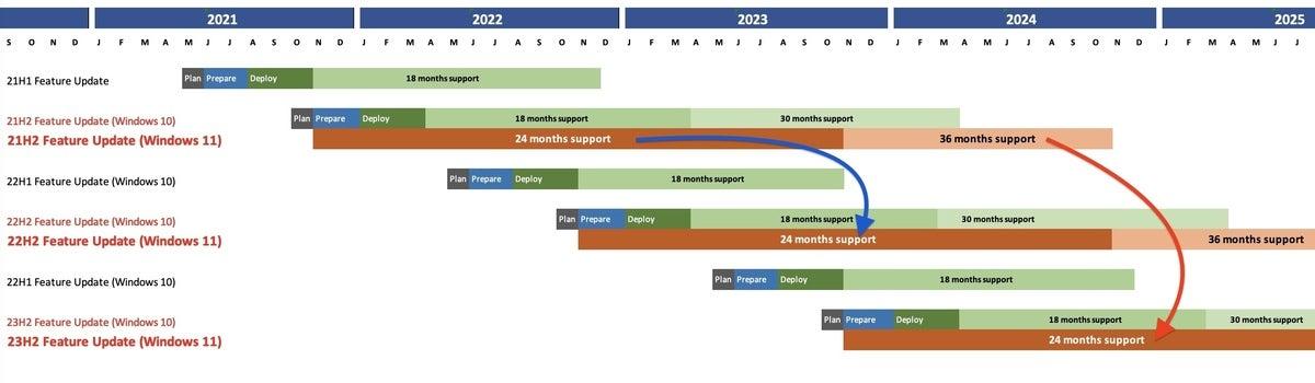 Windows 11 servicing timeline