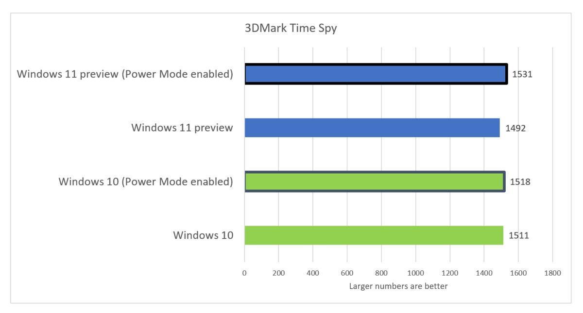 windows 11 preview performance 3d mark time spy fix