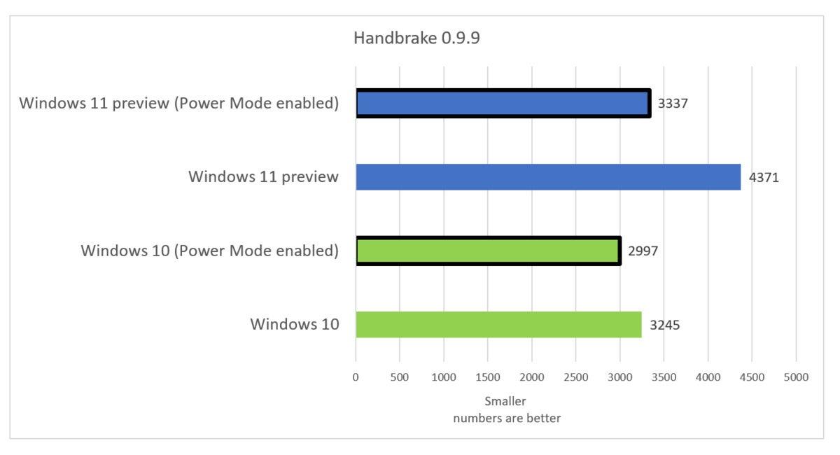 windows 11 preview performance handbrake fix