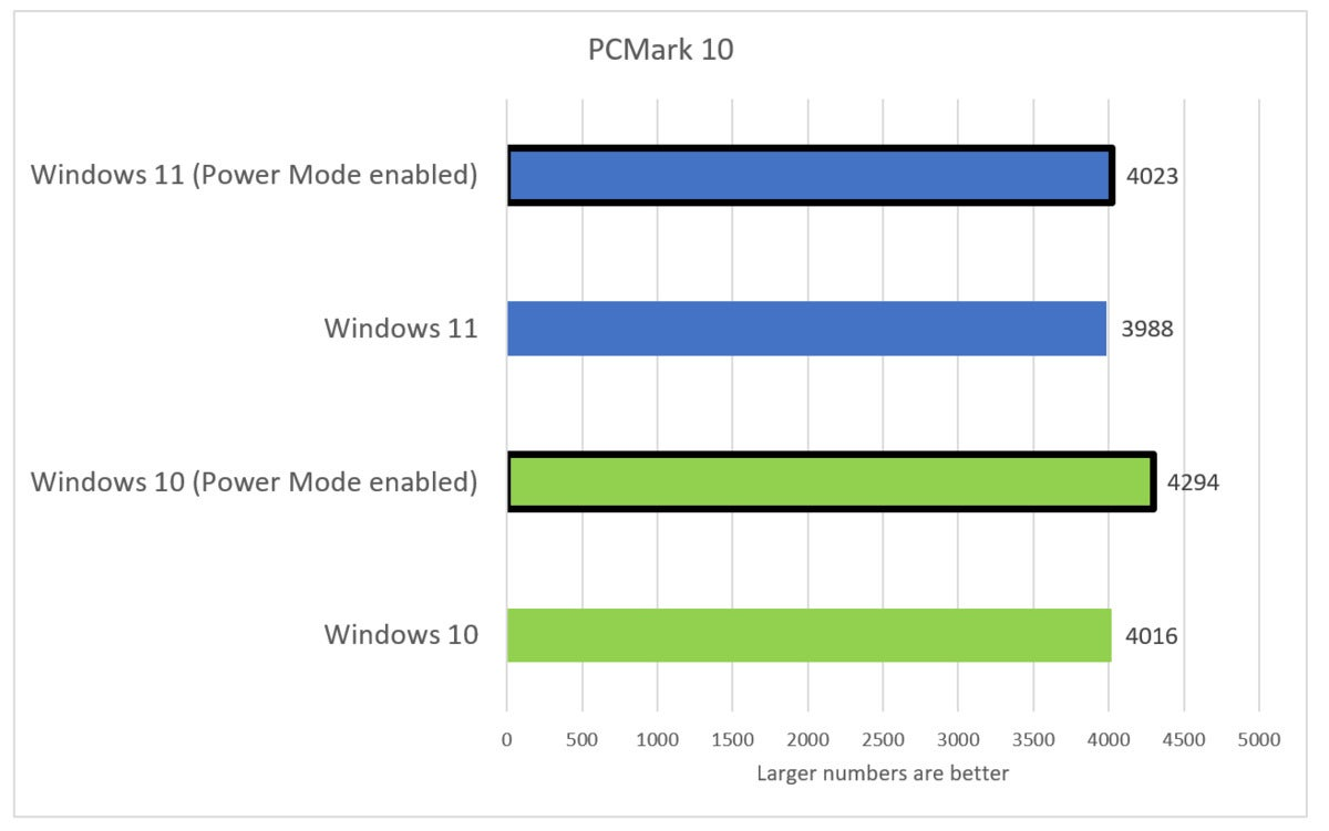 windows 11 preview performance pcmark 10