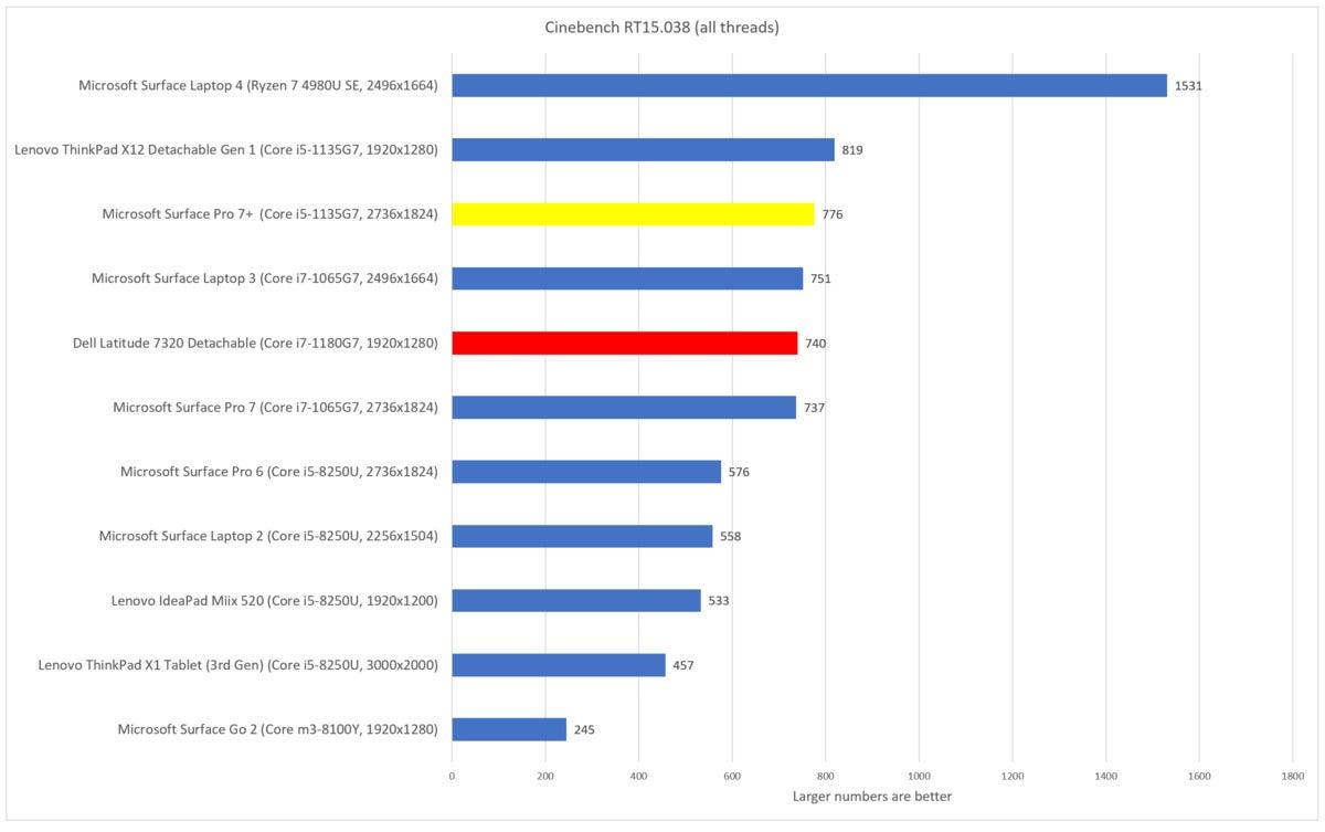 Dell Latitude 7320 Detachable cinebench r15