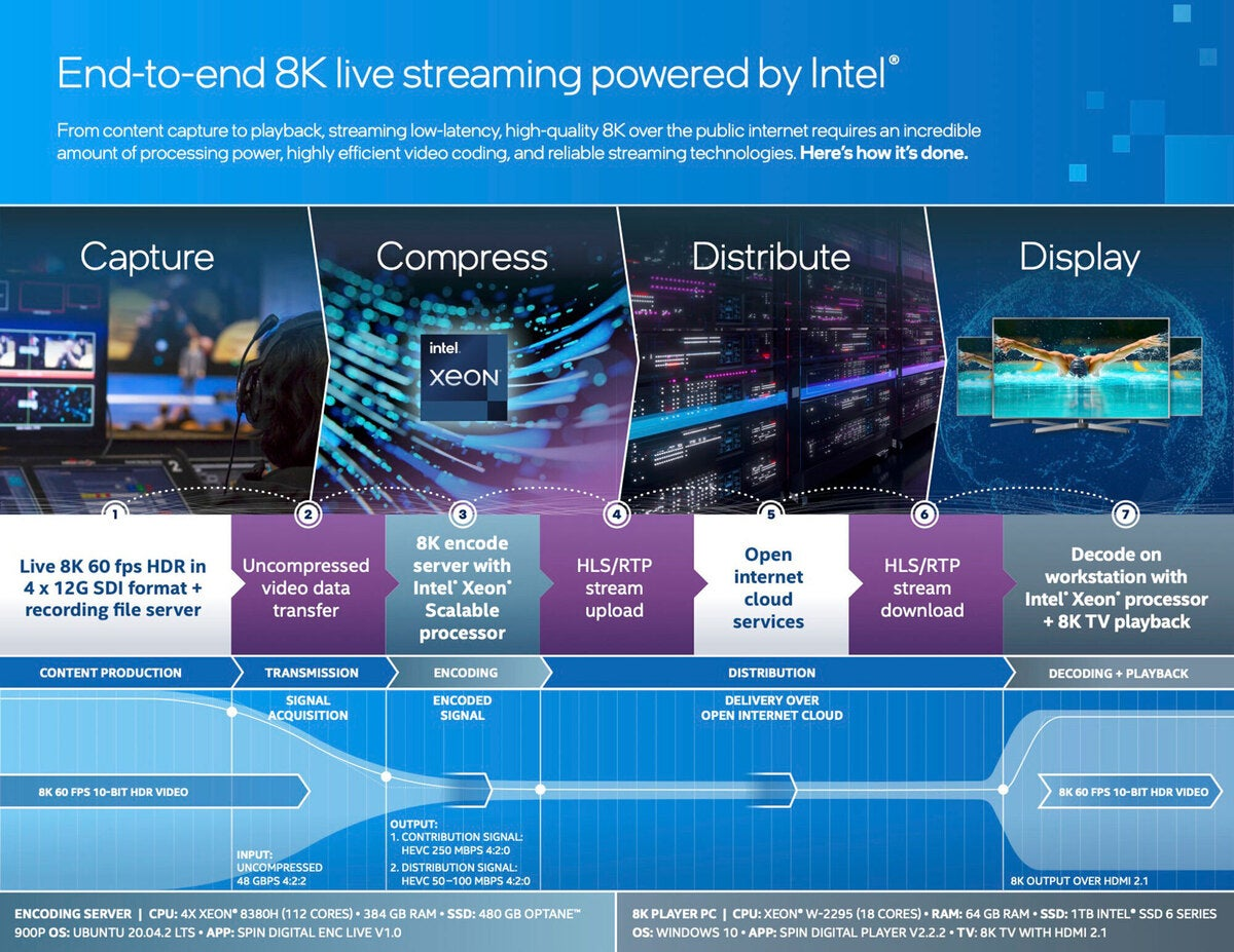 intel 8k hdr demo infographic