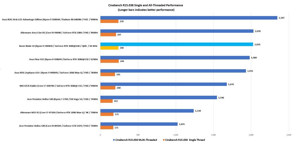 razer blade 14 cinebench r15.038 single and all threaded performance
