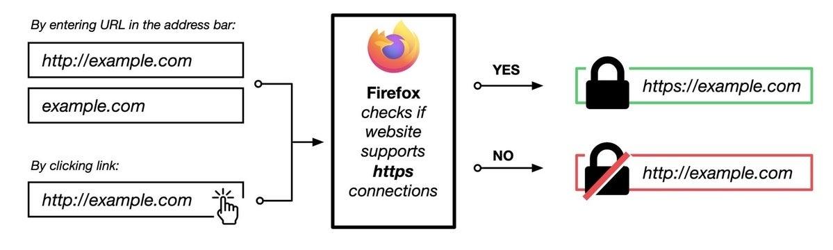 Firefox HTTPS por defecto