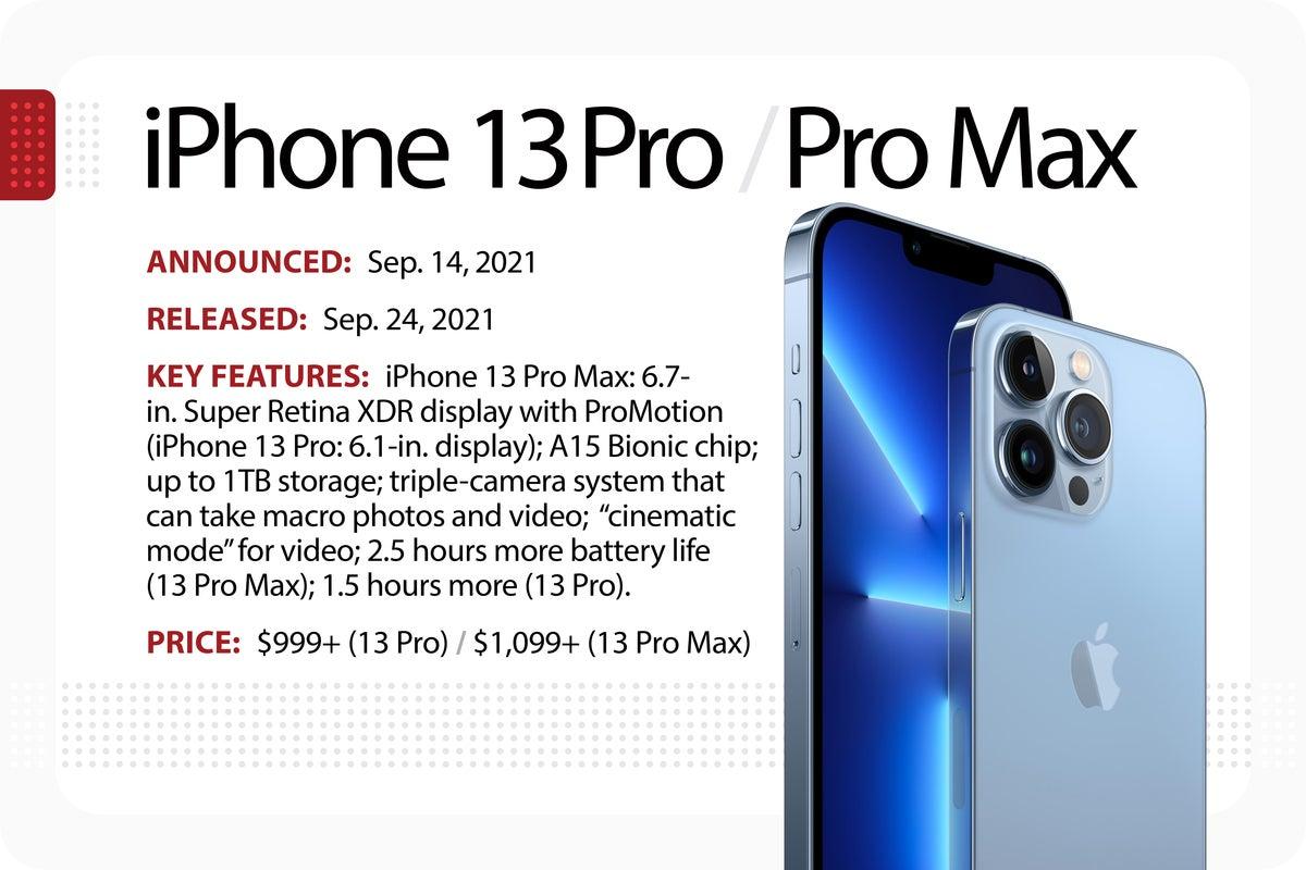 iphone 13 pro slide evolution of iPhone