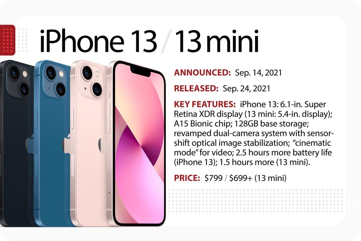 iphone 13 slide evolution of iPhone