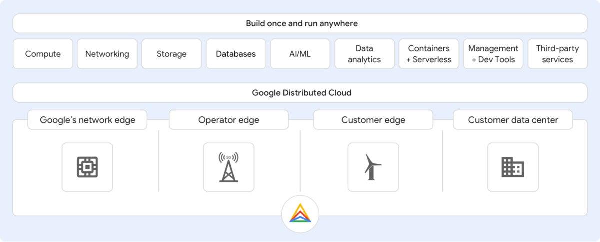 google distributed cloud
