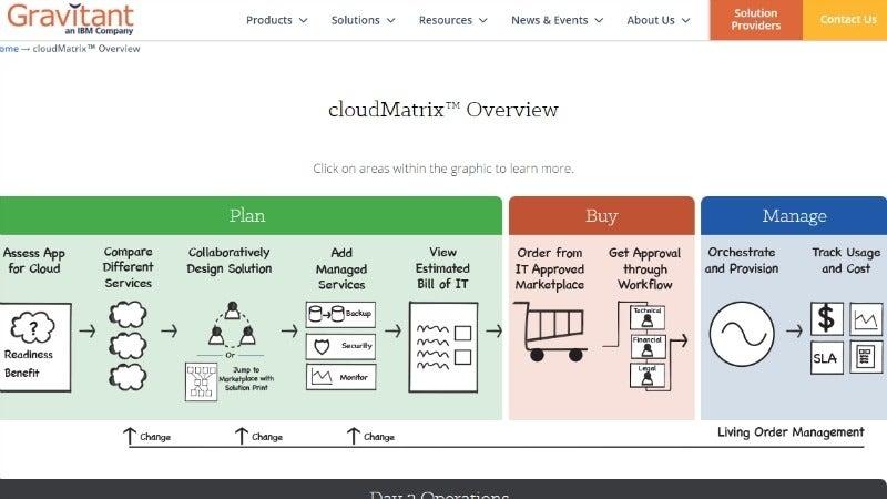 CloudMatrix