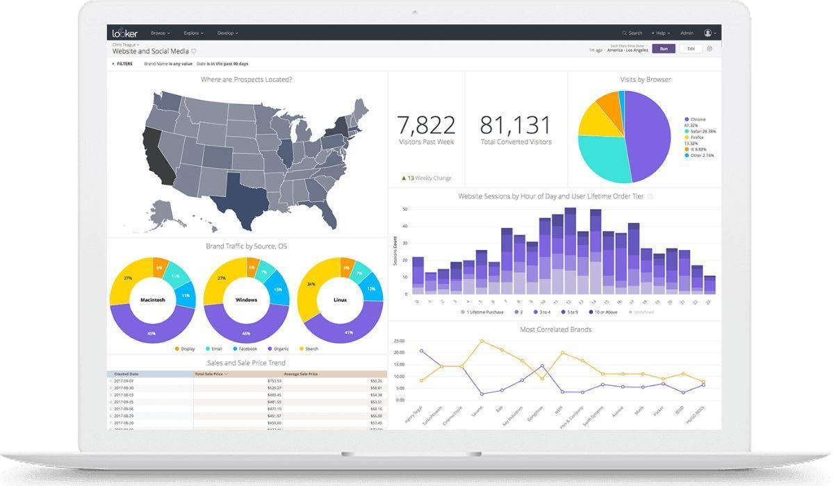 Best analytics and business intelligence tools for enterprises 2019