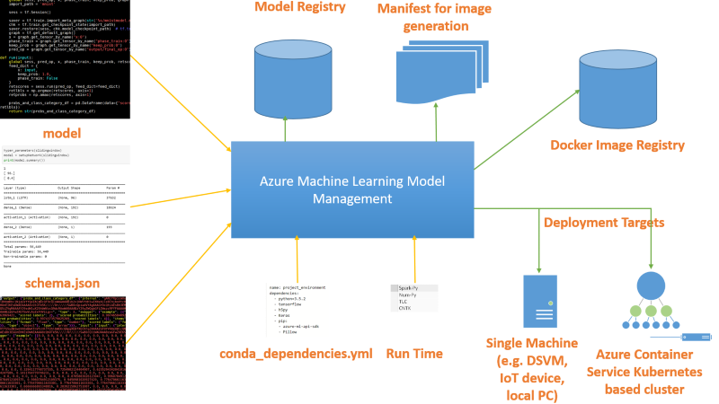 Azure Machine Learning Model Management