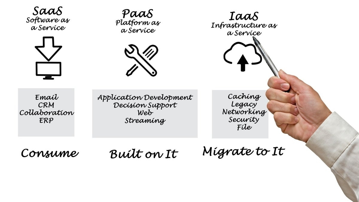 IaaS vs PaaS vs SaaS - what's the difference between the cloud