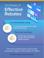 The Power of Effective Rebates